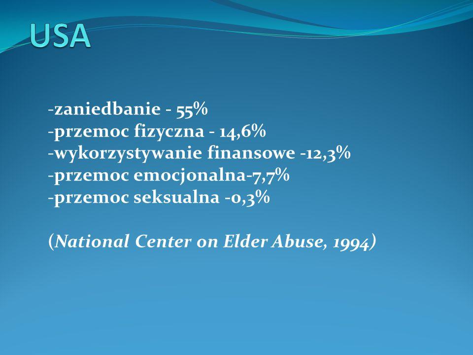 USA -zaniedbanie - 55% -przemoc fizyczna - 14,6%