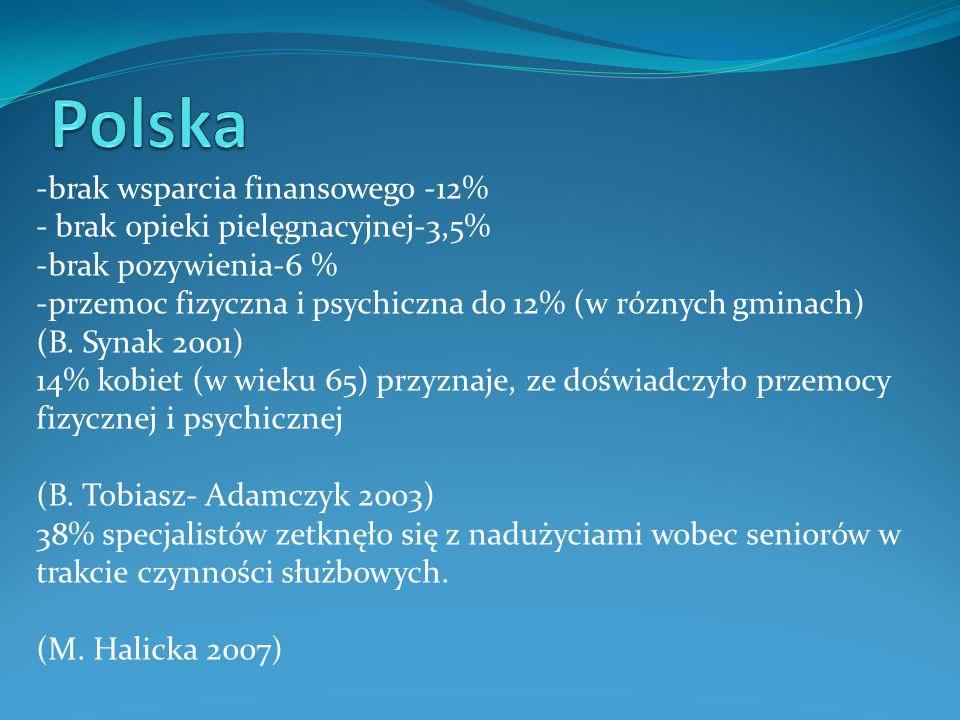 Polska -brak wsparcia finansowego -12%