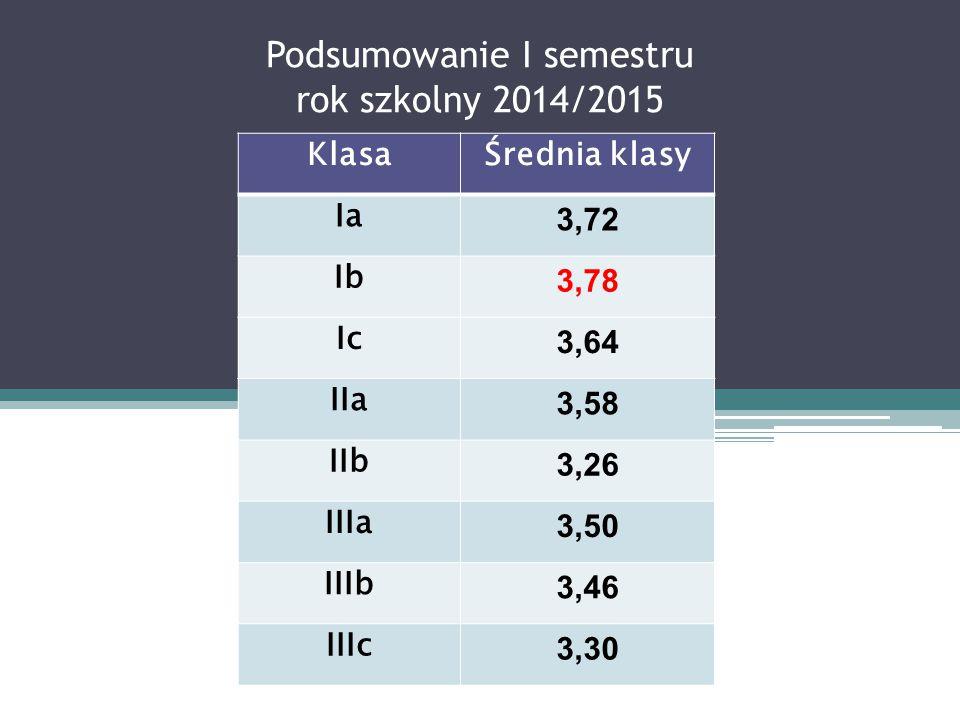 Podsumowanie I semestru rok szkolny 2014/2015