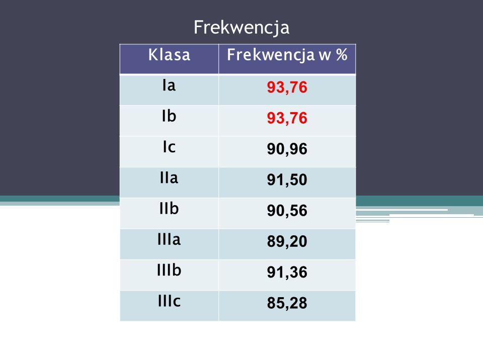Frekwencja Klasa Frekwencja w % Ia 93,76 Ib Ic 90,96 IIa 91,50 IIb