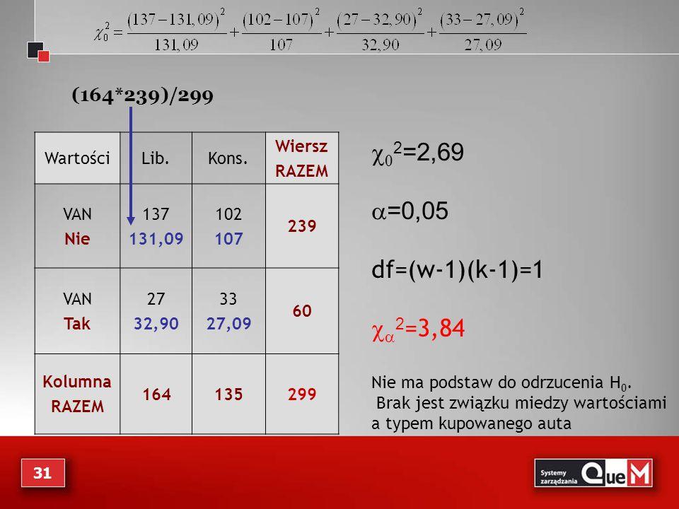c02=2,69 a=0,05 df=(w-1)(k-1)=1 ca2=3,84 (164*239)/299 Wartości Lib.