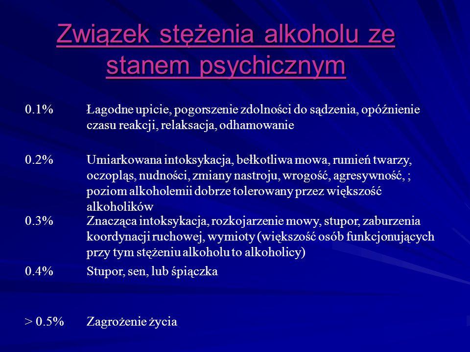 Związek stężenia alkoholu ze stanem psychicznym