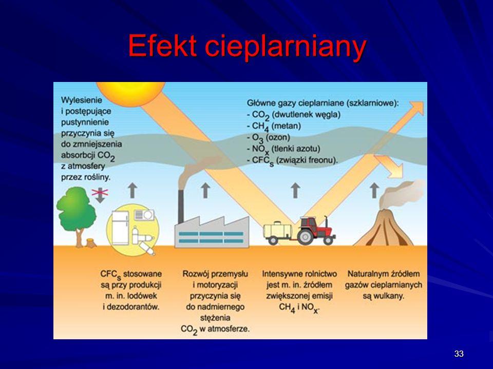 Efekt cieplarniany 33