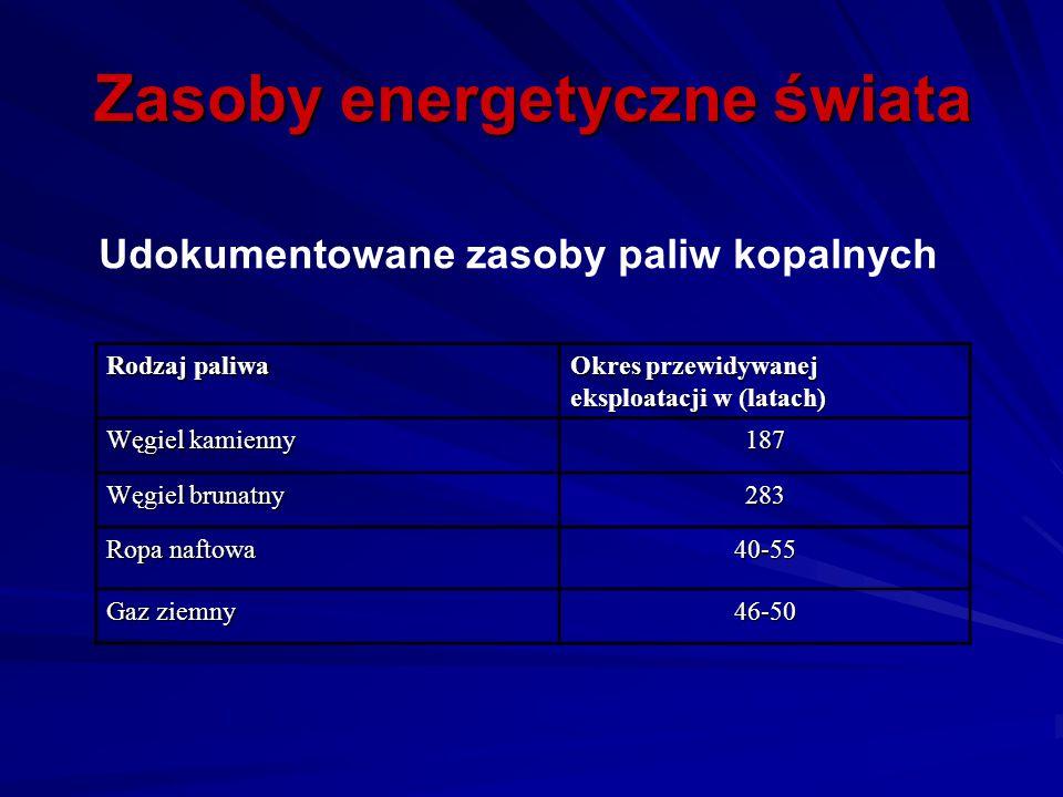 Zasoby energetyczne świata