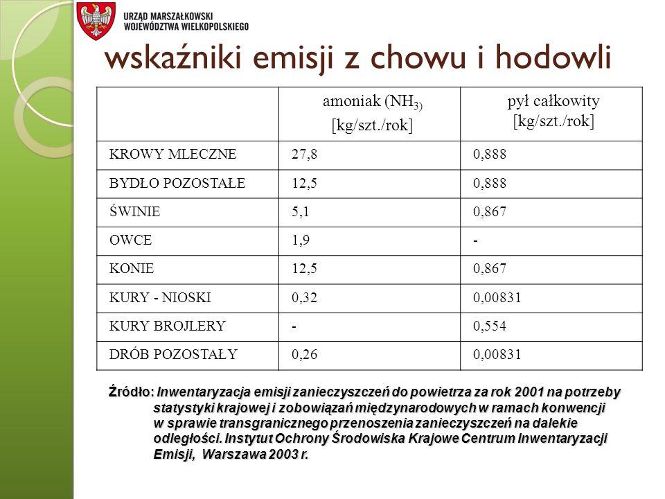 wskaźniki emisji z chowu i hodowli