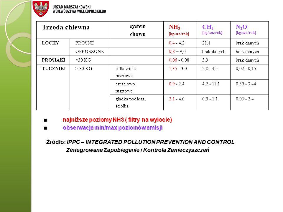 Trzoda chlewna NH3 CH4 N2O system chowu