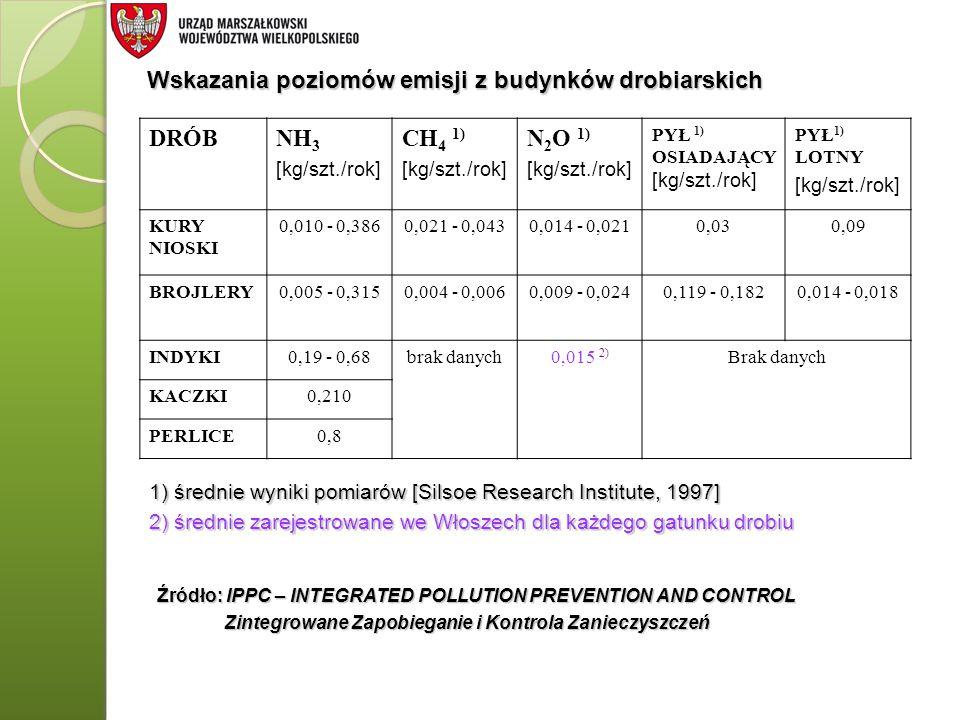 Wskazania poziomów emisji z budynków drobiarskich DRÓB NH3 CH4 1)