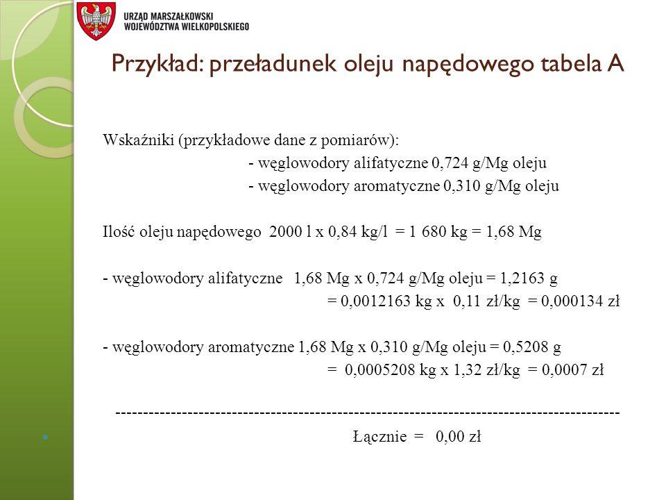 Przykład: przeładunek oleju napędowego tabela A