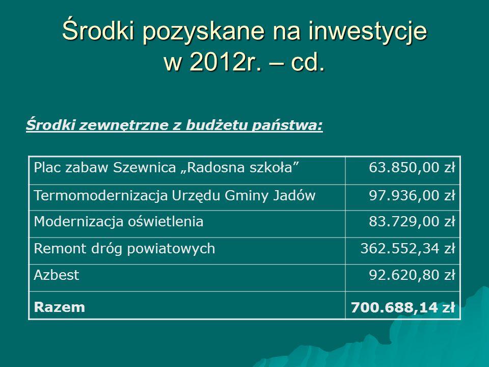 Środki pozyskane na inwestycje w 2012r. – cd.