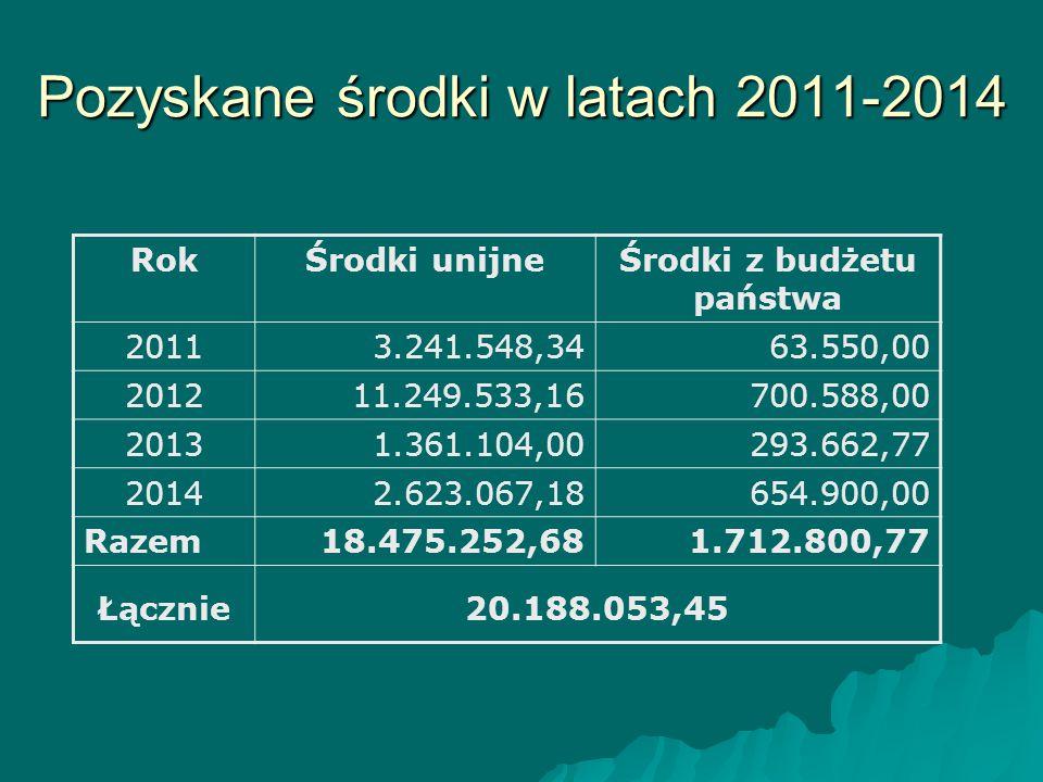 Pozyskane środki w latach 2011-2014