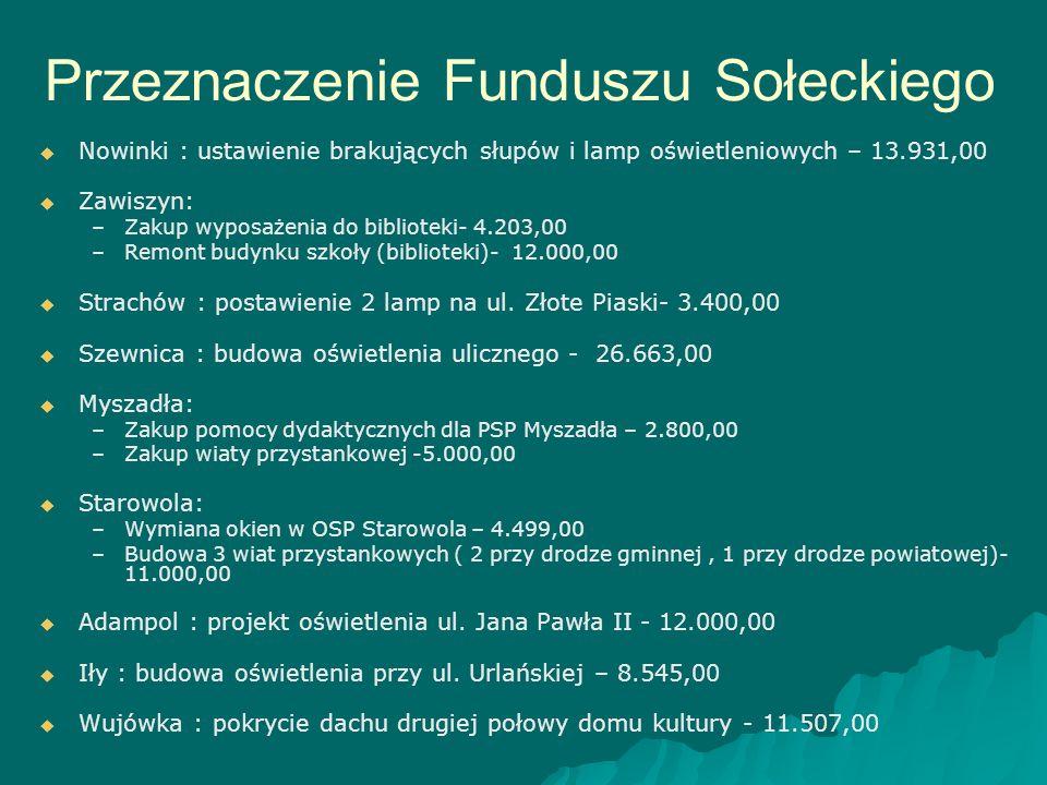 Przeznaczenie Funduszu Sołeckiego