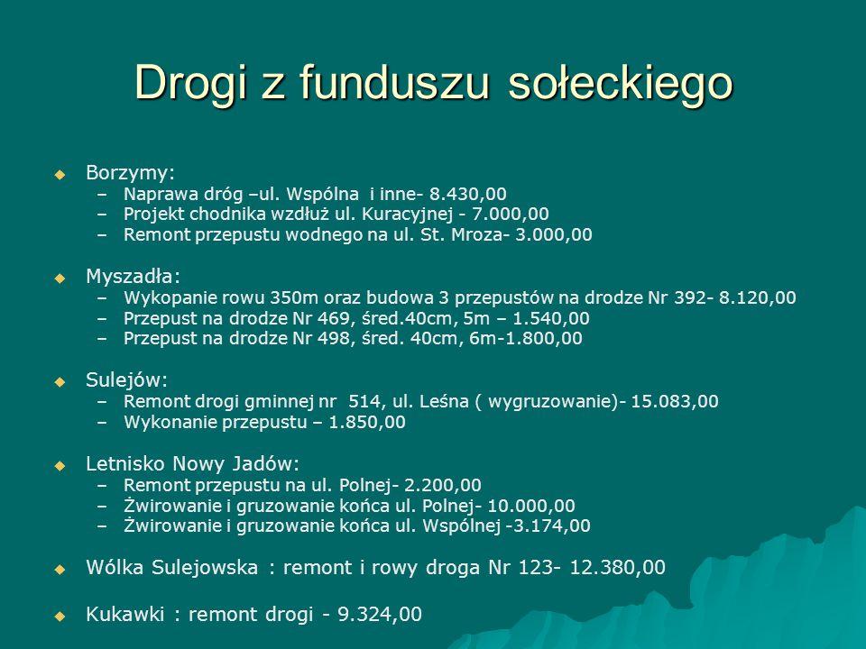 Drogi z funduszu sołeckiego