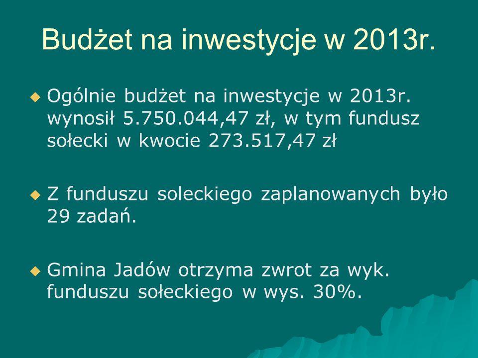Budżet na inwestycje w 2013r.