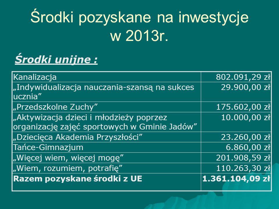 Środki pozyskane na inwestycje w 2013r.