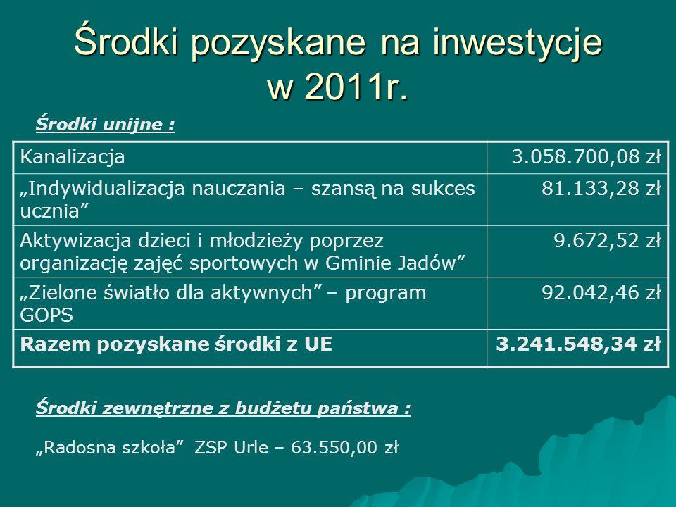 Środki pozyskane na inwestycje w 2011r.