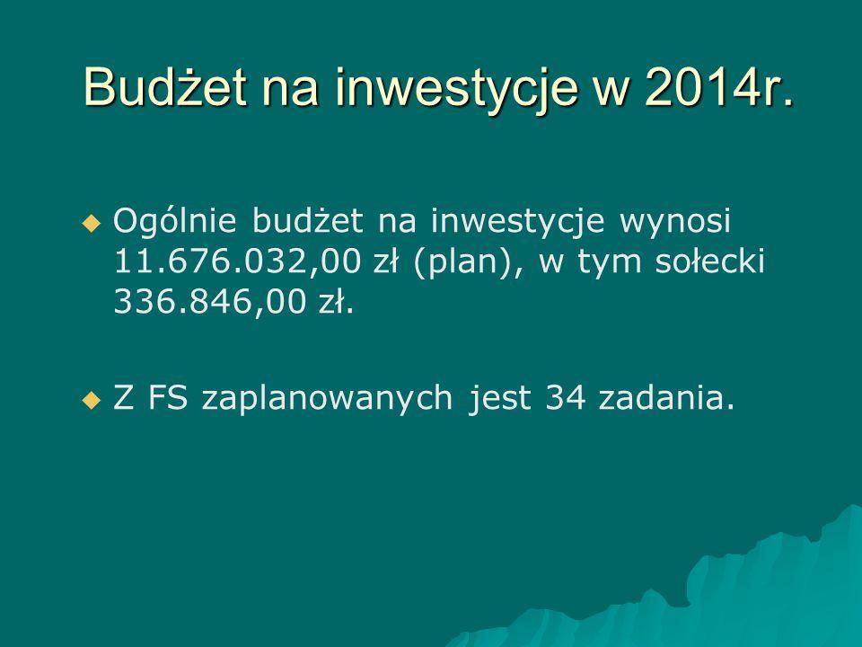 Budżet na inwestycje w 2014r.