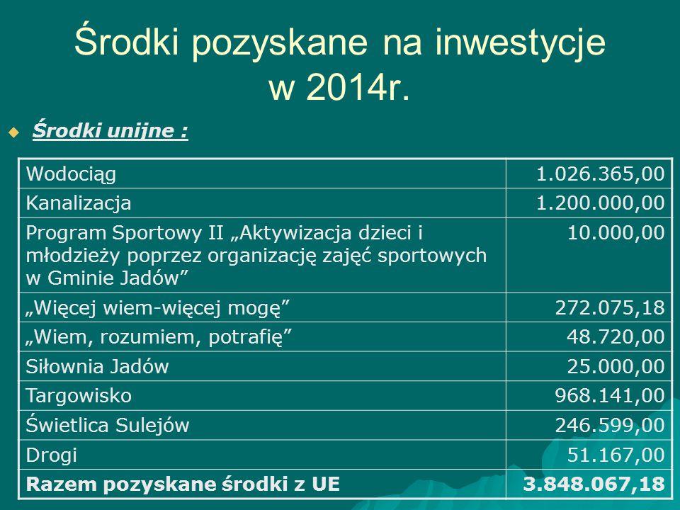 Środki pozyskane na inwestycje w 2014r.