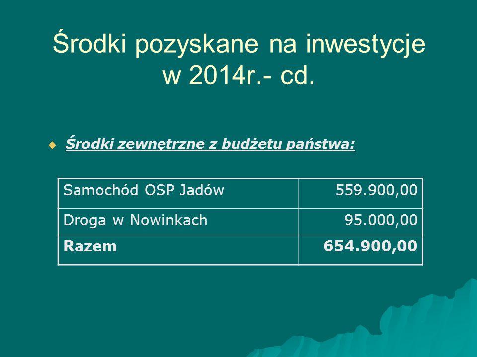 Środki pozyskane na inwestycje w 2014r.- cd.