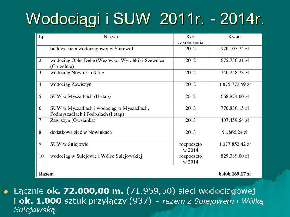 Wodociągi i SUW 2011r. - 2014r.