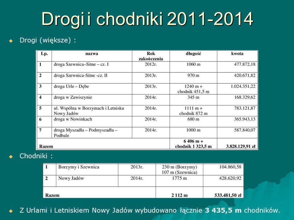 Drogi i chodniki 2011-2014 Drogi (większe) : Chodniki :