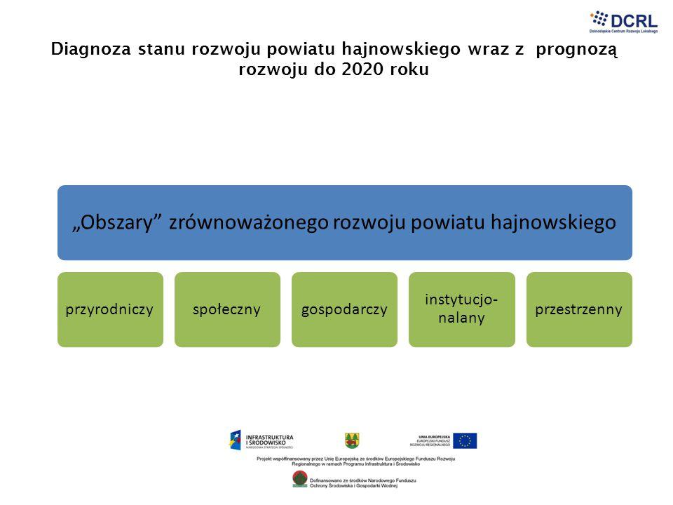 """""""Obszary zrównoważonego rozwoju powiatu hajnowskiego"""
