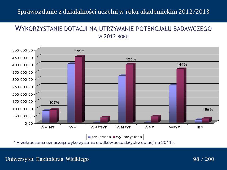 Wykorzystanie dotacji na utrzymanie potencjału badawczego w 2012 roku
