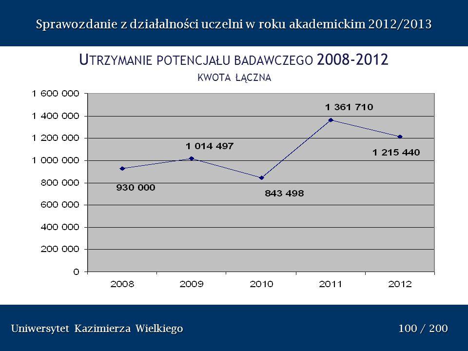 Utrzymanie potencjału badawczego 2008-2012 kwota łączna