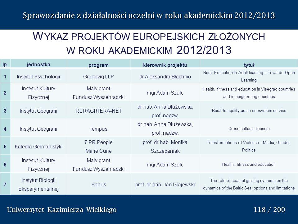 Wykaz projektów europejskich złożonych w roku akademickim 2012/2013