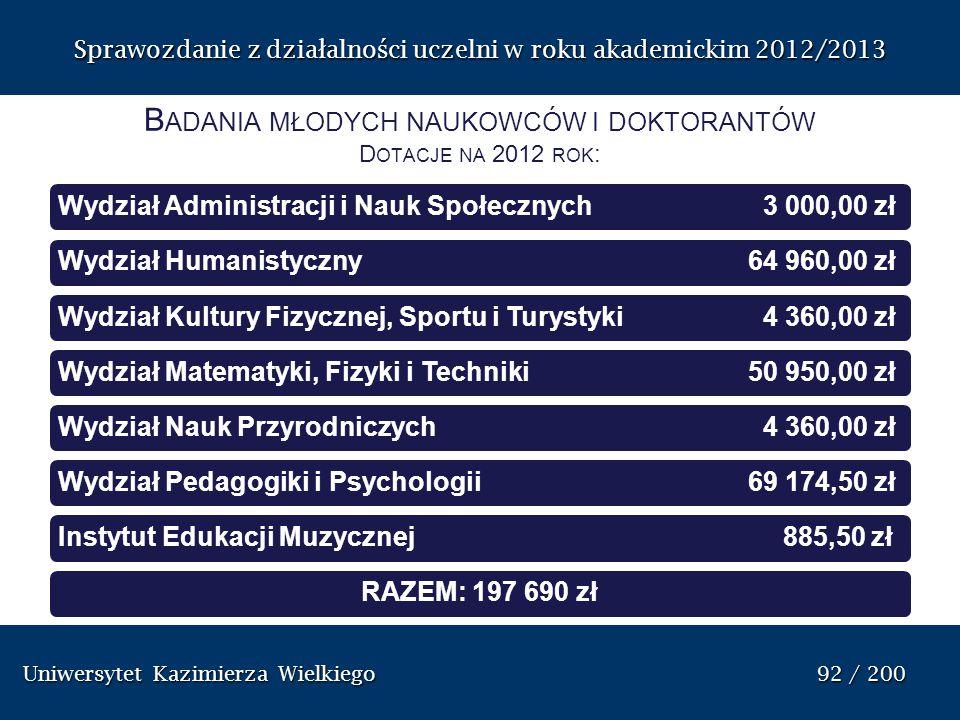 Badania młodych naukowców i doktorantów Dotacje na 2012 rok: