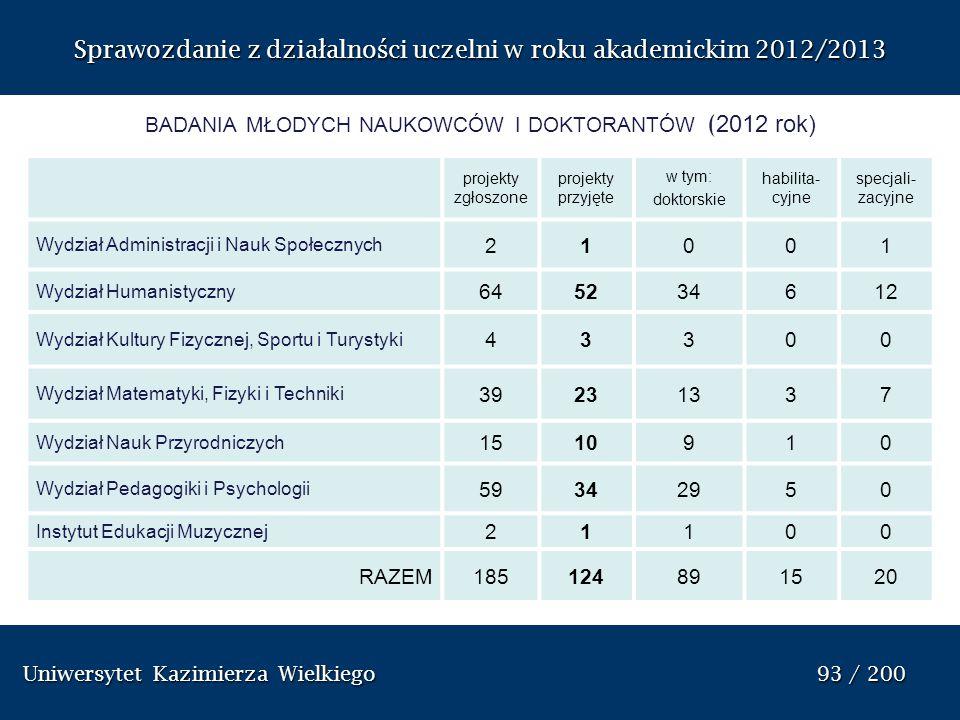 badania młodych naukowców i doktorantów (2012 rok)