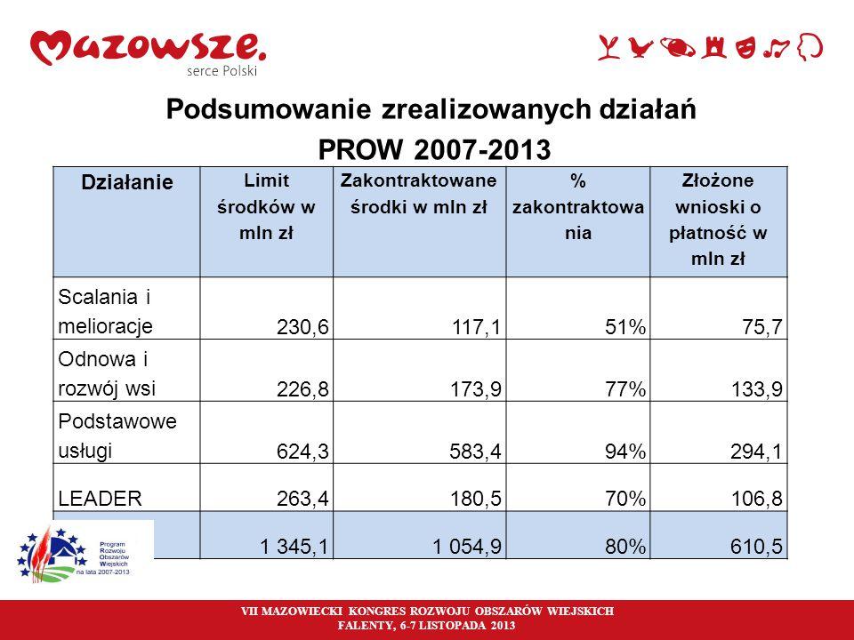 Podsumowanie zrealizowanych działań PROW 2007-2013