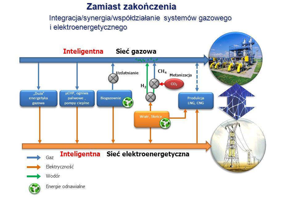 Zamiast zakończenia Integracja/synergia/współdziałanie systemów gazowego i elektroenergetycznego