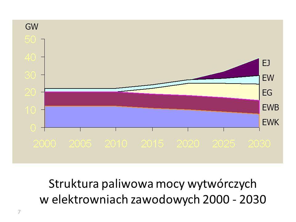 GW EJ EW EG EWB EWK Struktura paliwowa mocy wytwórczych w elektrowniach zawodowych 2000 - 2030