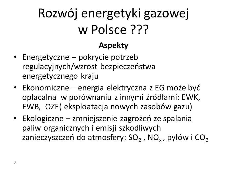 Rozwój energetyki gazowej w Polsce