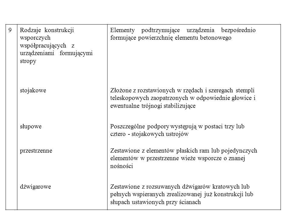 9 Rodzaje konstrukcji. wsporczych. współpracujących z. urządzeniami formującymi. stropy.