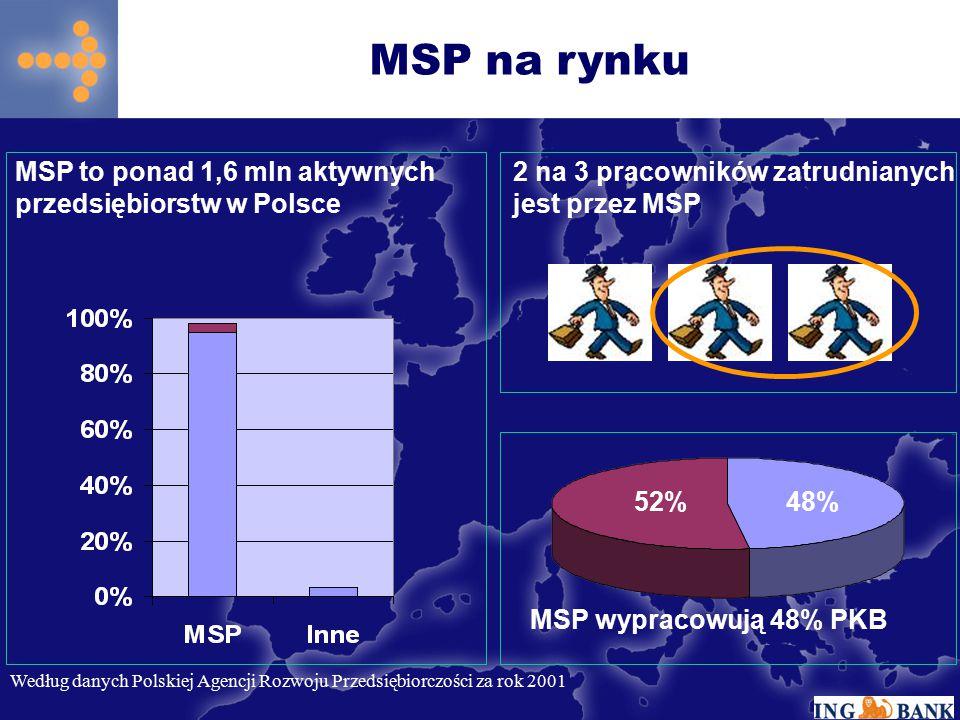 MSP na rynku MSP to ponad 1,6 mln aktywnych przedsiębiorstw w Polsce. 2 na 3 pracowników zatrudnianych jest przez MSP.