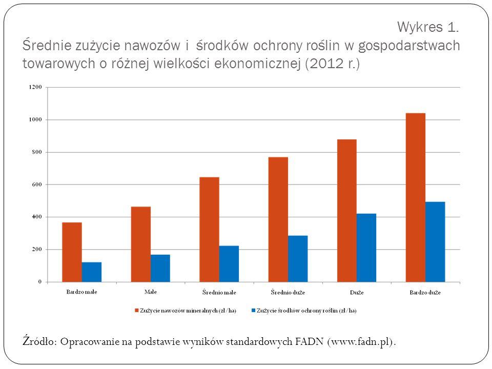 Wykres 1. Średnie zużycie nawozów i środków ochrony roślin w gospodarstwach towarowych o różnej wielkości ekonomicznej (2012 r.)