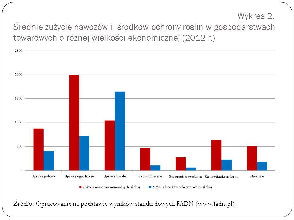 Wykres 2. Średnie zużycie nawozów i środków ochrony roślin w gospodarstwach towarowych o różnej wielkości ekonomicznej (2012 r.)