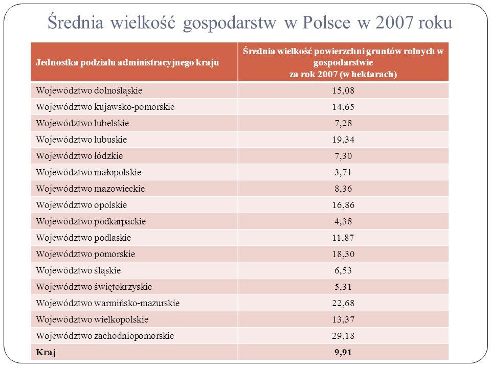 Średnia wielkość gospodarstw w Polsce w 2007 roku