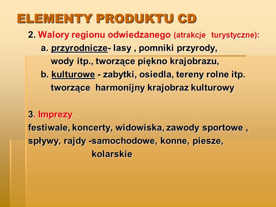 ELEMENTY PRODUKTU CD