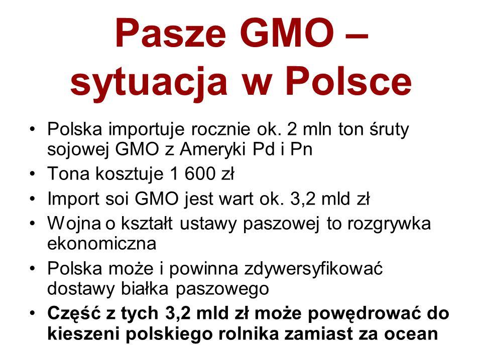 Pasze GMO – sytuacja w Polsce
