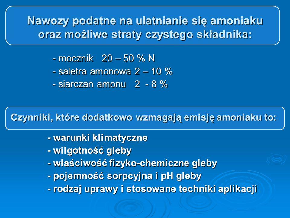 Czynniki, które dodatkowo wzmagają emisję amoniaku to: