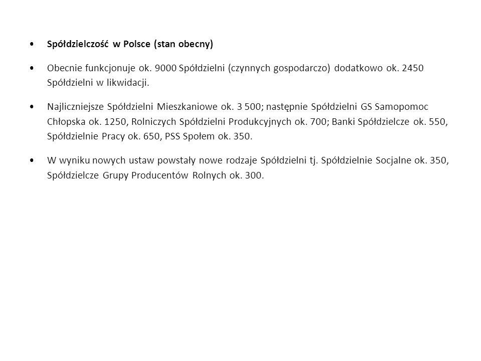 Spółdzielczość w Polsce (stan obecny)