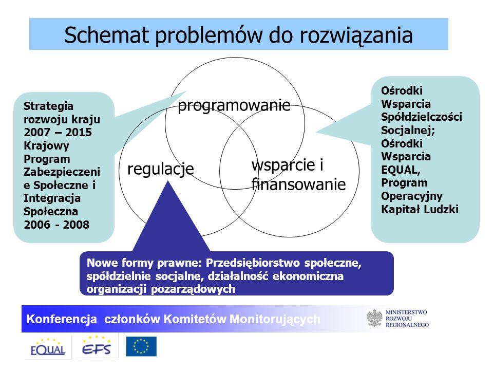 Schemat problemów do rozwiązania