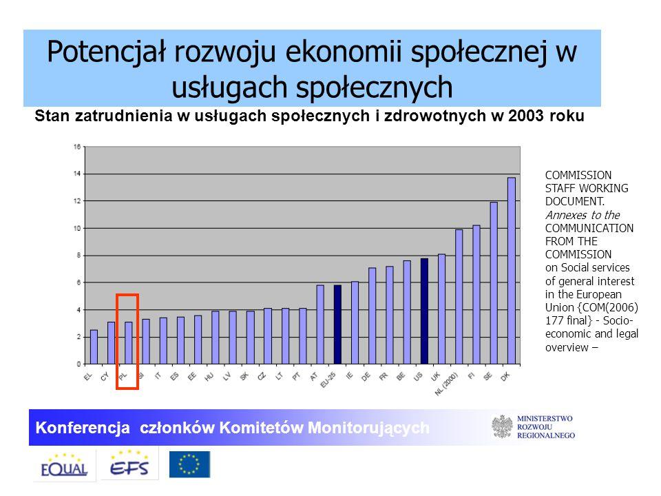 Stan zatrudnienia w usługach społecznych i zdrowotnych w 2003 roku