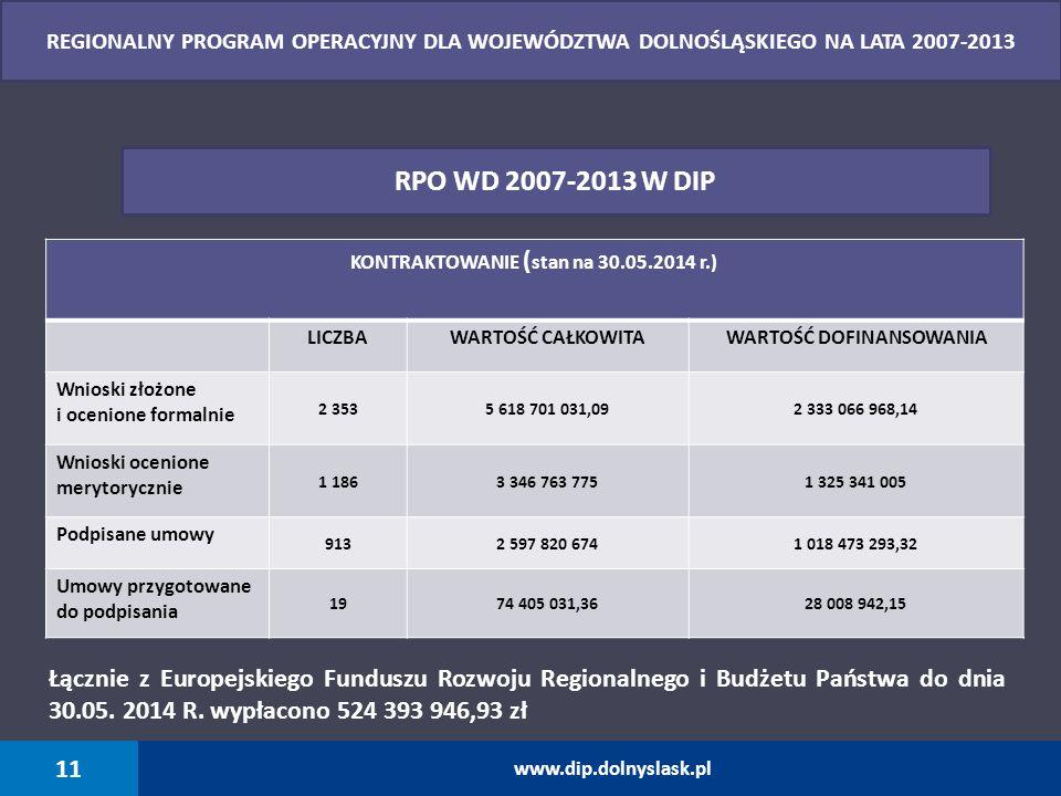 KONTRAKTOWANIE (stan na 30.05.2014 r.) WARTOŚĆ DOFINANSOWANIA
