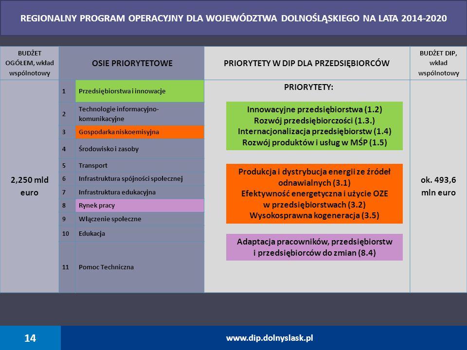 REGIONALNY PROGRAM OPERACYJNY DLA WOJEWÓDZTWA DOLNOŚLĄSKIEGO NA LATA 2014-2020