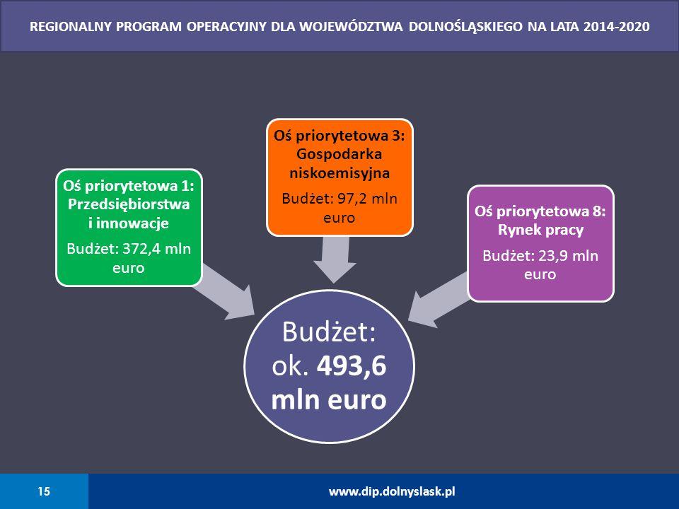 Budżet: ok. 493,6 mln euro Oś priorytetowa 3: Gospodarka niskoemisyjna