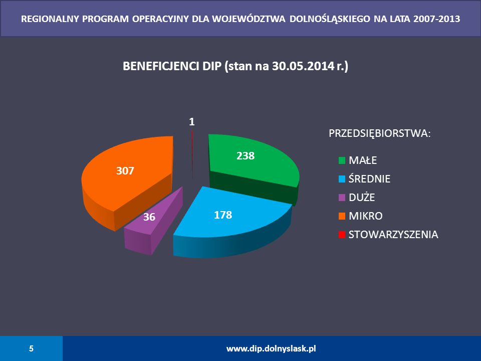 BENEFICJENCI DIP (stan na 30.05.2014 r.)