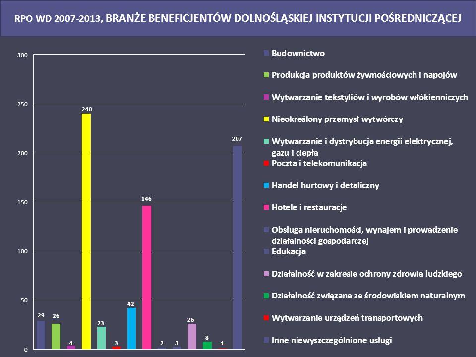 RPO WD 2007-2013, BRANŻE BENEFICJENTÓW DOLNOŚLĄSKIEJ INSTYTUCJI POŚREDNICZĄCEJ